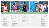 Grand Slam Turnuvaları'na katılmış olan Türk sporcular / Turkish athletes who have competed in Grand Slam Tournaments